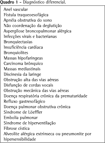 Diagnóstico diferencial de Asma